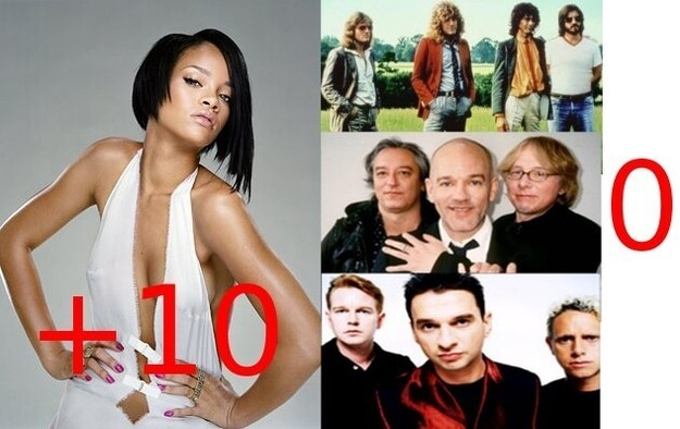 Led Zeppelin, REM, and Depeche Mode have never had a number one single, Rihanna has 10