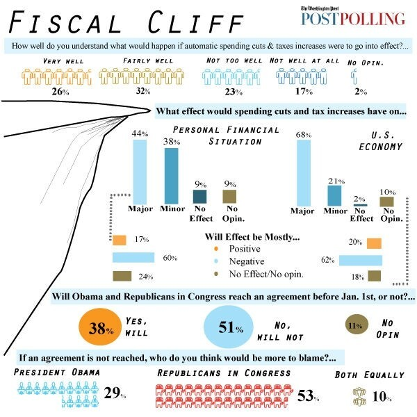 Fiscal Cliff & Your Paycheck