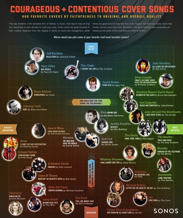Brilliant & Controversial Cover Songs Infographic