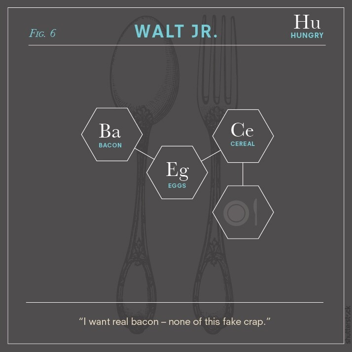 Breaking Bad Characters as Chemical Diagrams