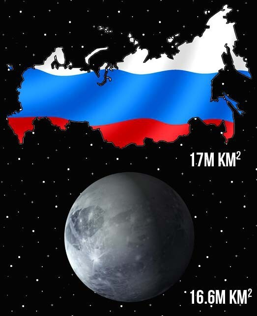 17. The country of Russia is bigger than the planet Pluto.