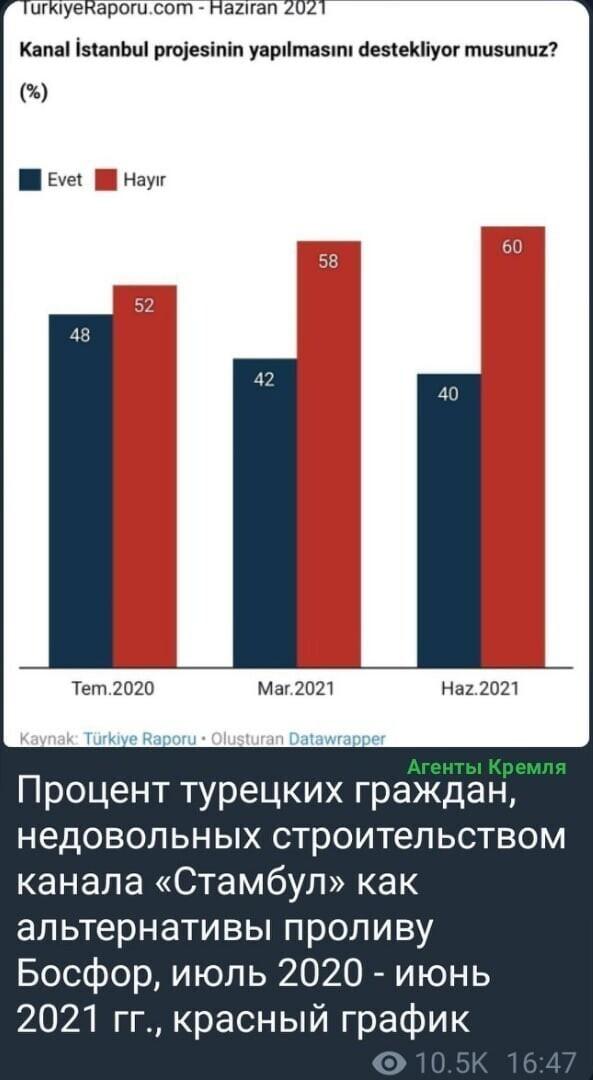 """Мнение населения Турции на реализацию проекта """"Стамбульского"""" канала."""